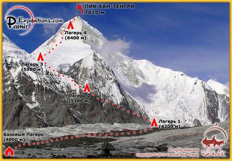 Схема восхождения на Пик Хан-Тенгри