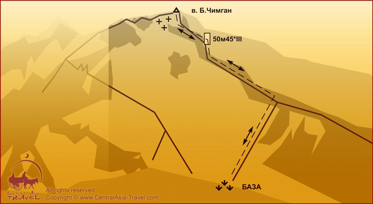 Схема маршрута - Западный гребень вершины Большого Чимгана. 1Б