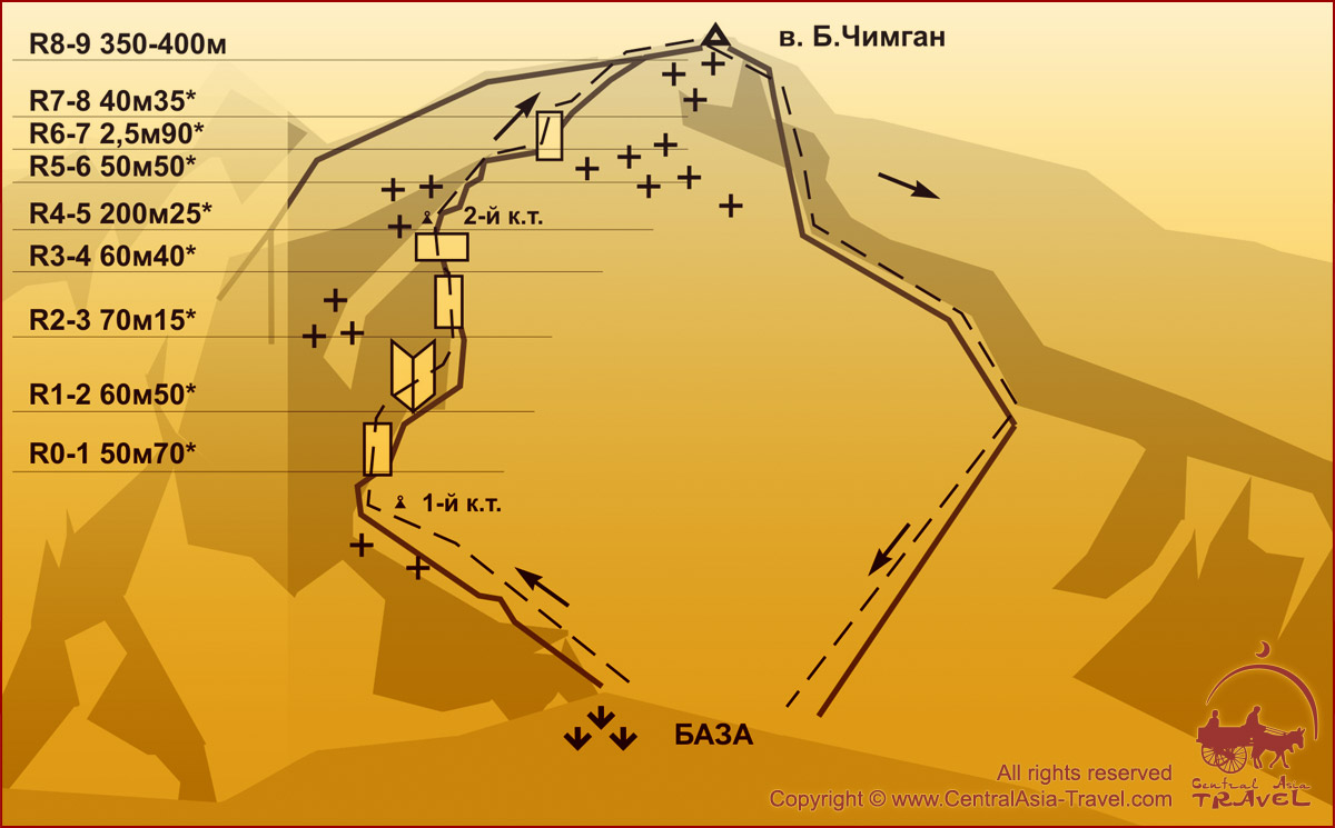 Схема маршрута - По западному контрфорсу северного гребня Большого Чимгана. 2А