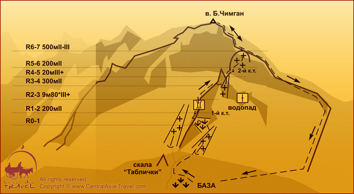 Схема маршрута - По северному контрфорсу западного гребня Большого Чимгана. 2А