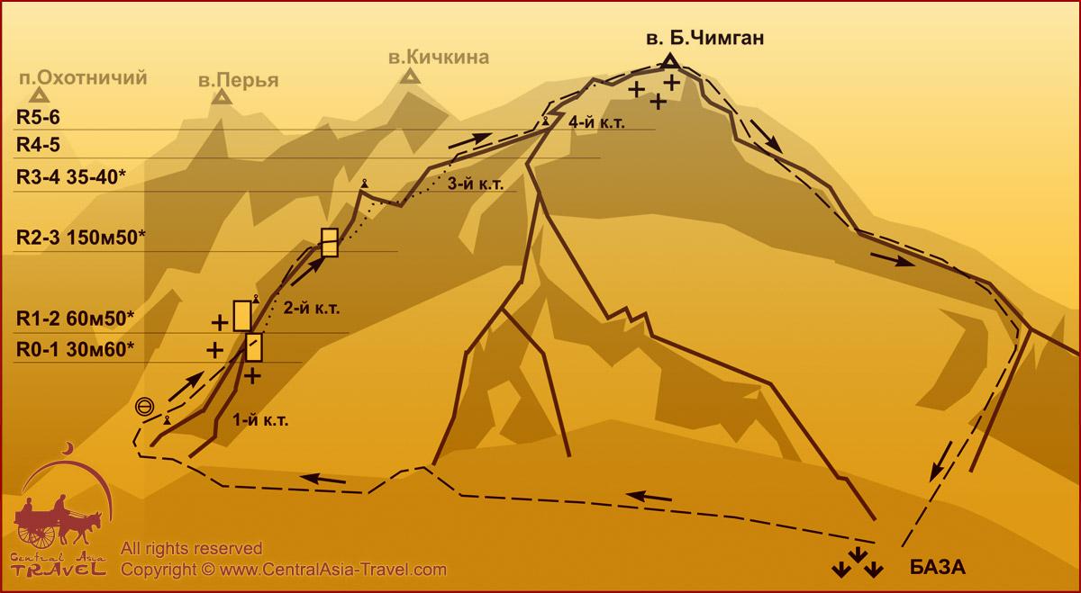 Схема маршрута - По северо-восточному гребню Большого Чимгана. 2Б