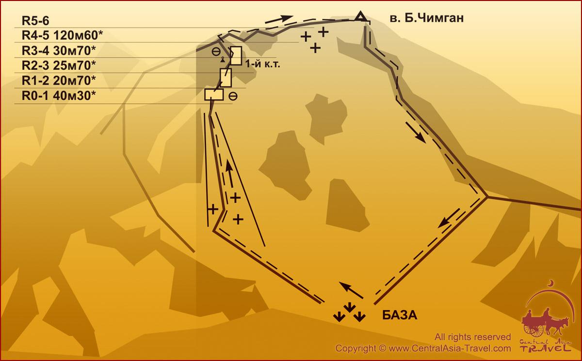Схема маршрута - Западная стена Северного гребня Б. Чимгана. 3А