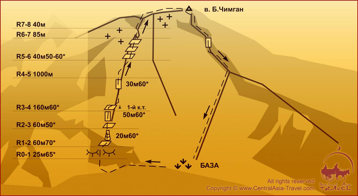 Схема маршрута - К/ф. Северо-Западной стены 3А (Григорьевская)