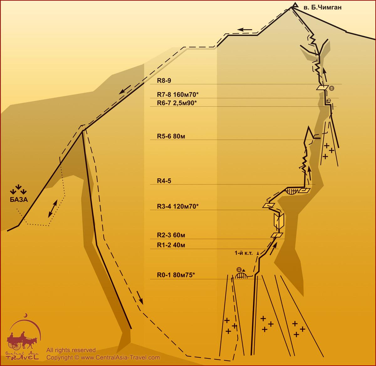 Схема маршрута - Левый к/ф. Западной стены 3А