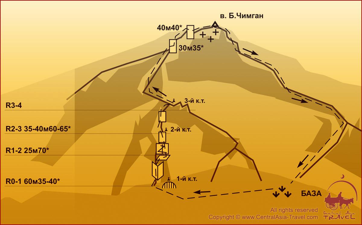 Схема маршрута - Северо-Западная стена 3А