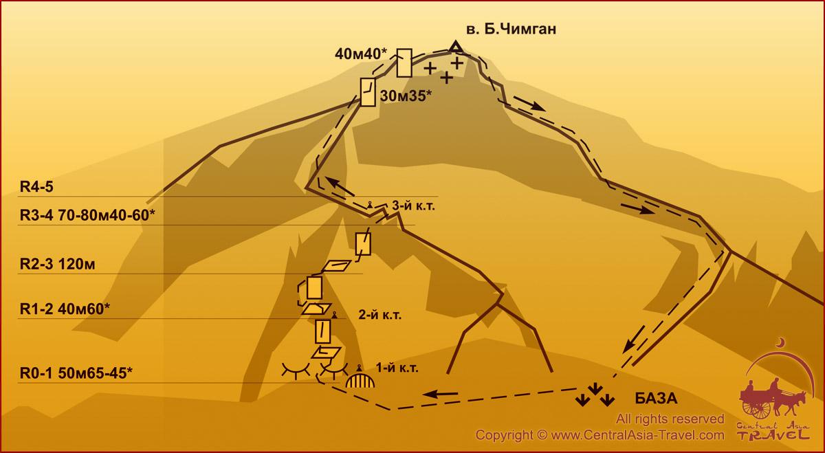 Схема маршрута - Северо-Запад Аксайской стены 3Б