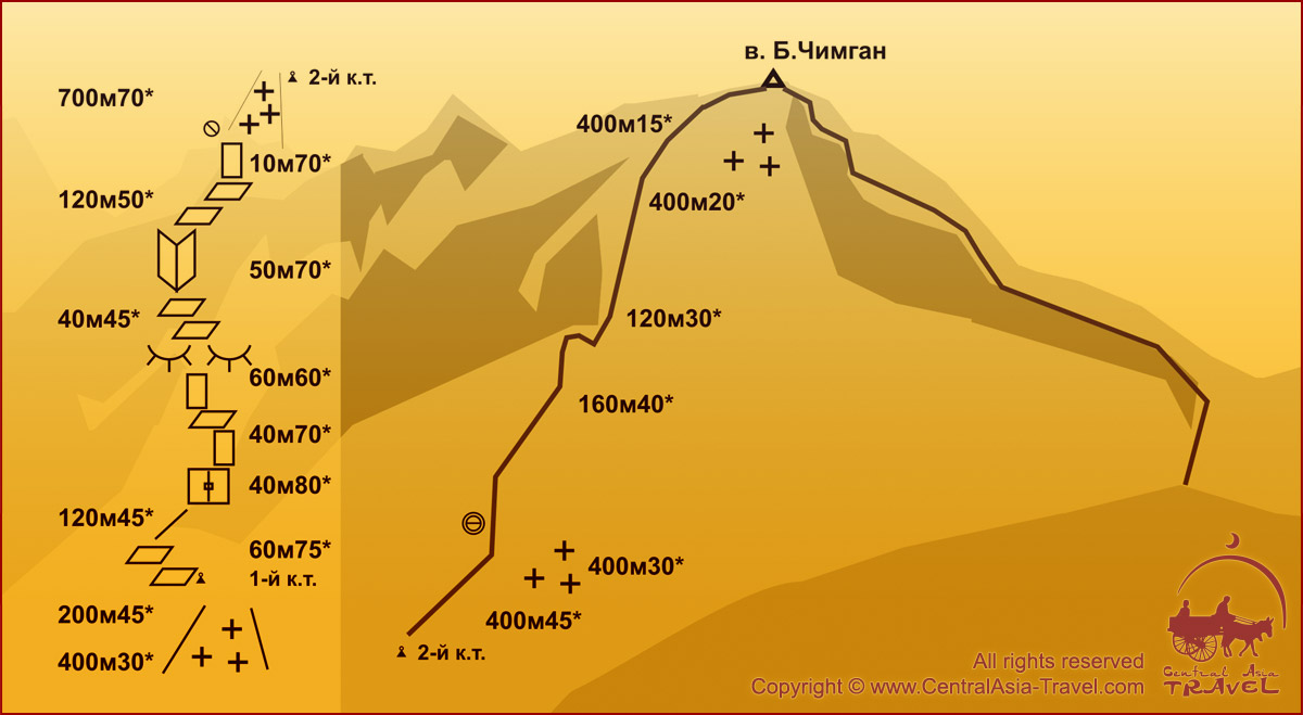 Схема маршрута - Северо-Восточная стена 4А