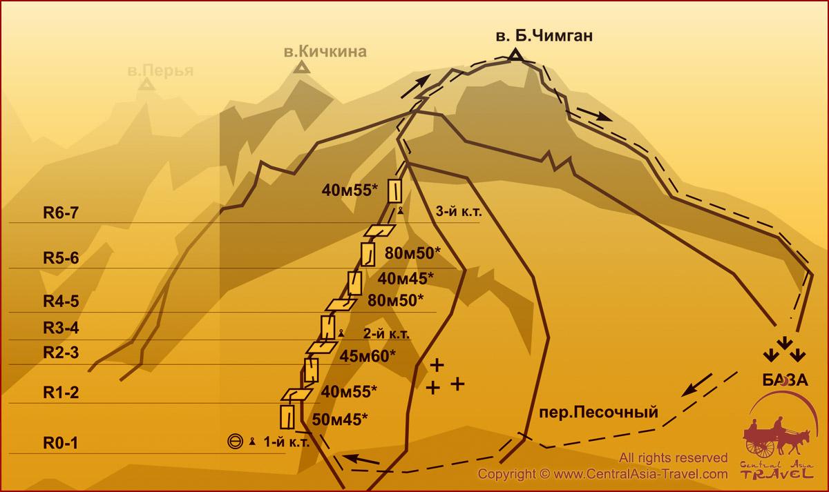 Схема маршрута - Левый к/ф. Северо-Восточной стены 4Б