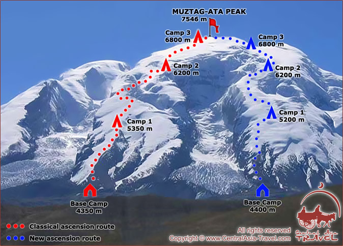 Scheme of expedition to Muztag-Ata Peak