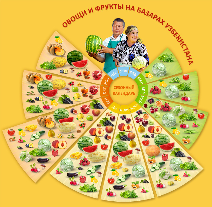 Овощи и фрукты в Узбекистане