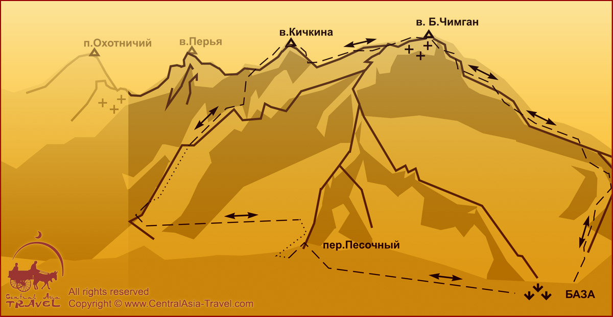 Схема маршрута - Траверс Большой Чимган - перевал Кичкина. 2А