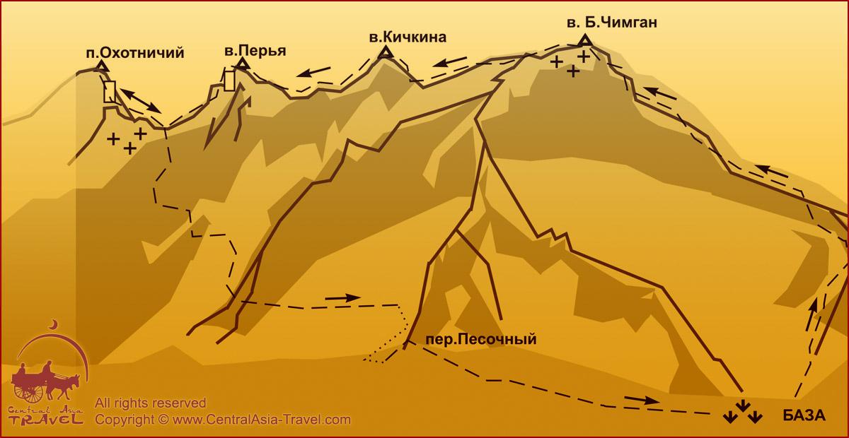 Схема маршрута - Траверс (в обоих направлениях) в. Чимган (3309 м) - п. Кичкина (2879 м)- п. Перья - п. Охотничий (3099 м) 3А