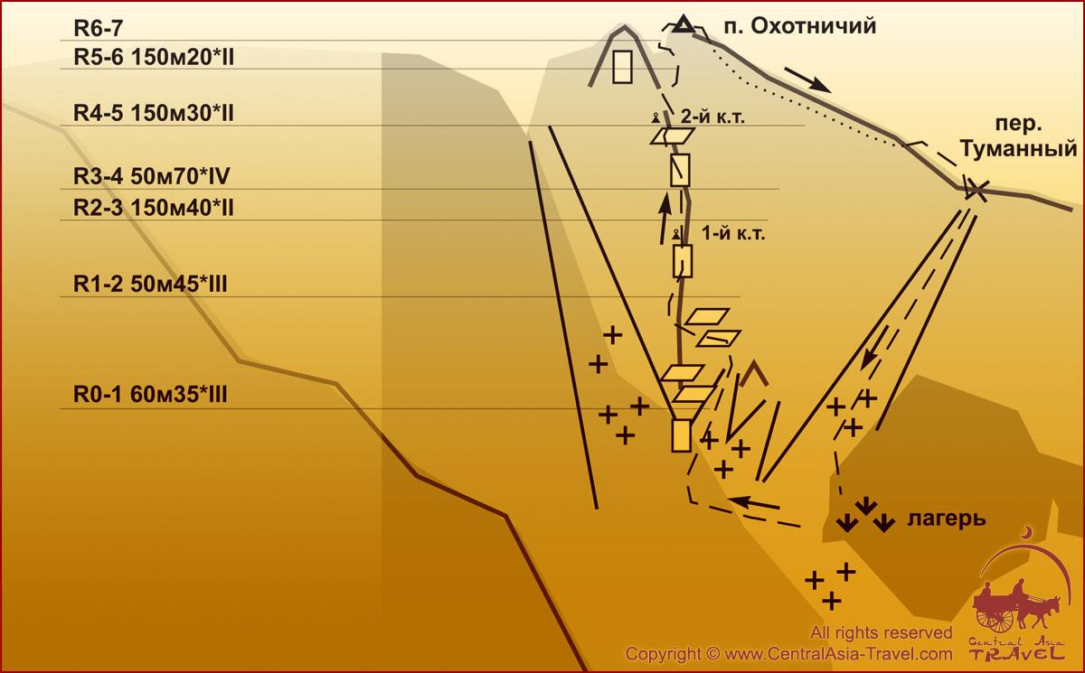 Схема маршрута - Западный контрфорс п. Охотничий. 3Б