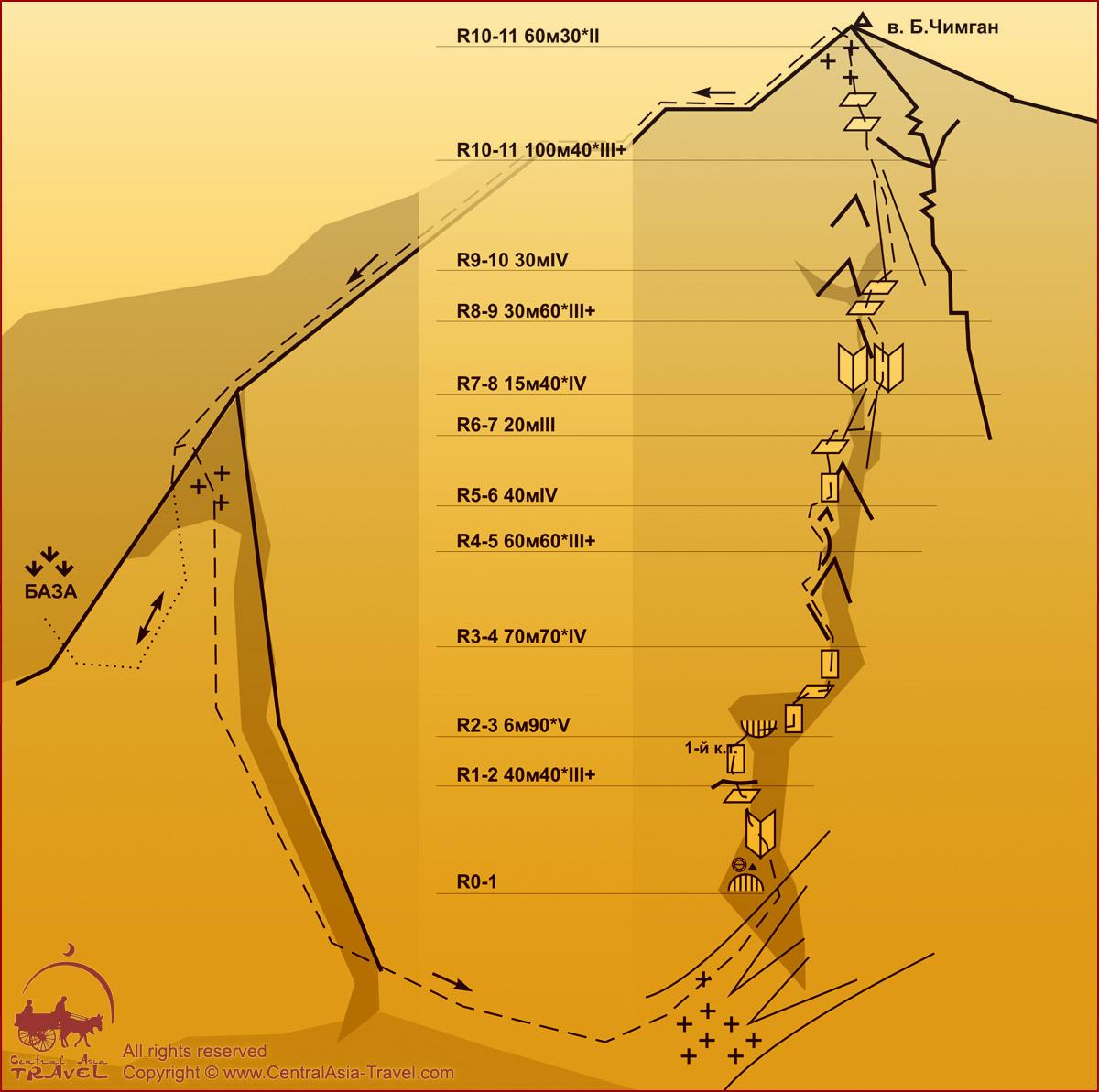 Схема маршрута - Южная стена Западного гребня (Бельдерсай) 4А