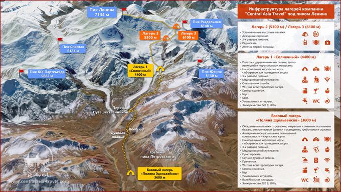 Инфраструктура базовых лагерей