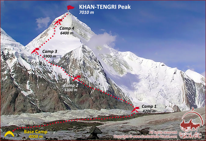 Schéma de l'ascension du pic Khan-Tengri