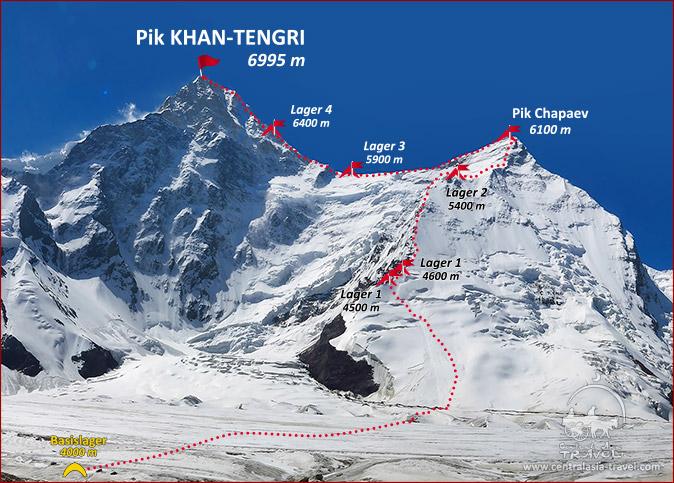 Schema der Expedition zu Khan-Tengri Gipfel von Norden