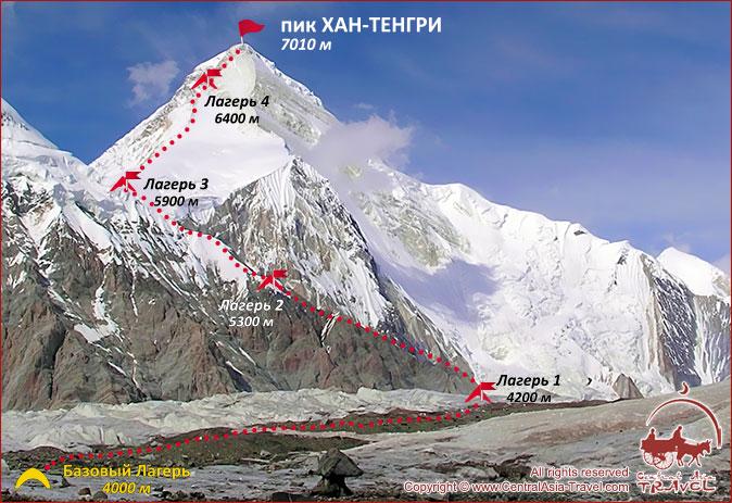 Схема восхождения на Пик Хан-Тенгри с Юга