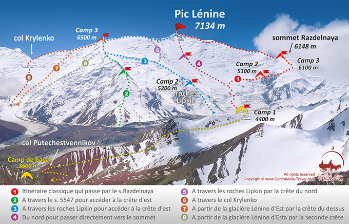 Scheme of expedition to Lenin Peak
