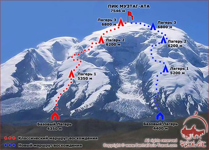 Схема восхождения на Пик Музтаг-Ата