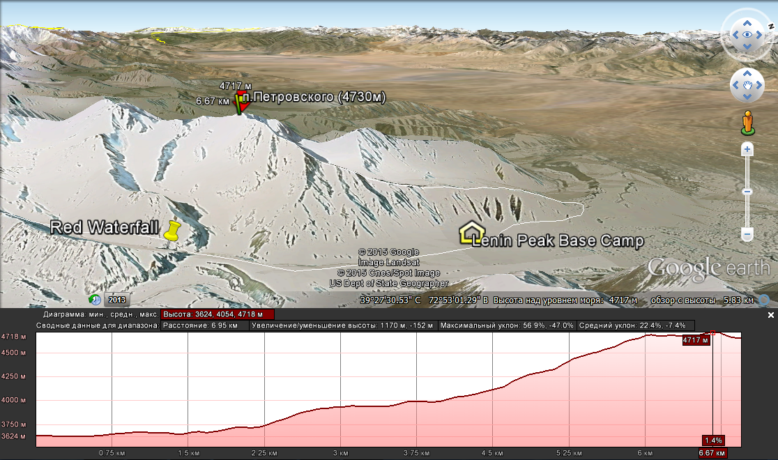 Profile of the route using Google Earth. Petrovsky peak (4,700 m)