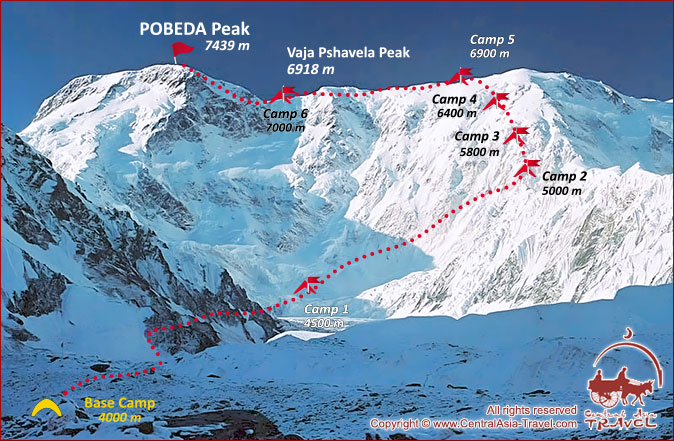 Scheme of expedition to Pobeda Peak