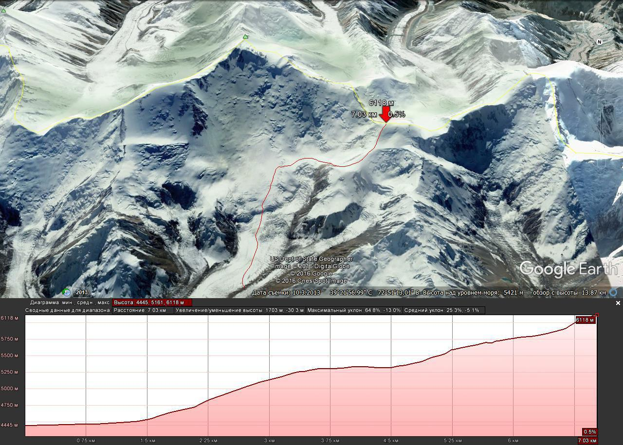 Profile of the route using Google Earth. Razdelnaya peak (6,148 m)
