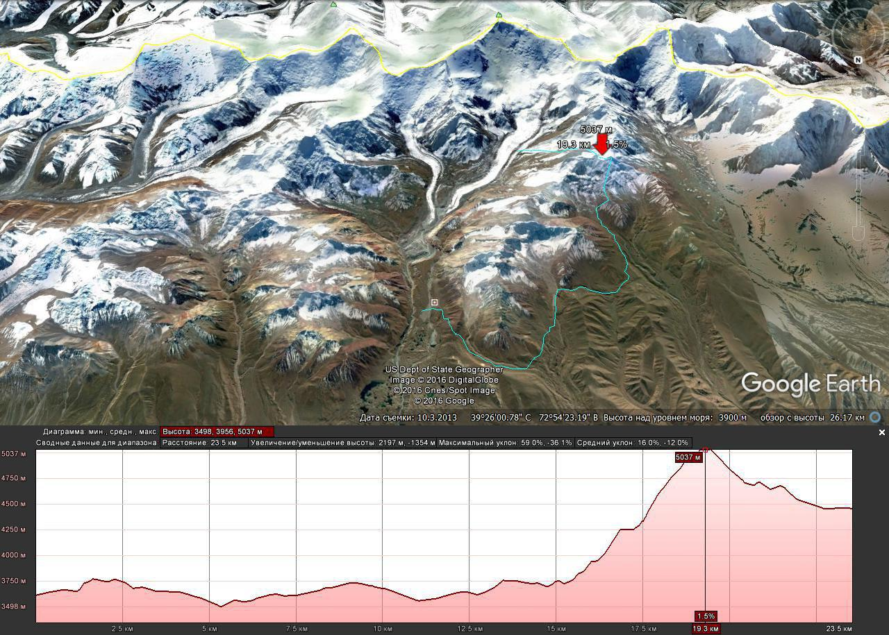 Profile of the route using Google Earth. Yukhin peak (5,130 m)